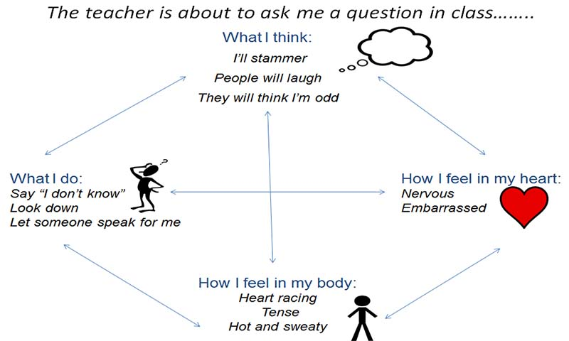 Questions in class from the Michael Palin Centre for Stammering